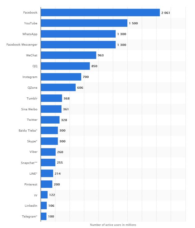 آمار کاربران شبکه های اجتماعی