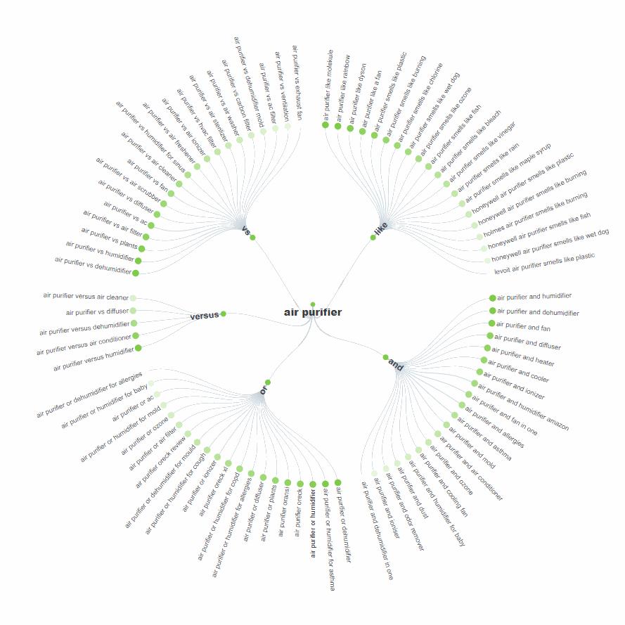ابزار تحقیق کلمات کلیدی