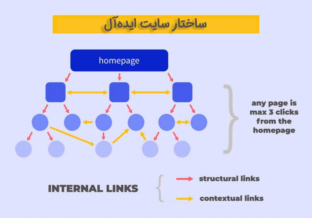 ساختار سایت ایدهآل