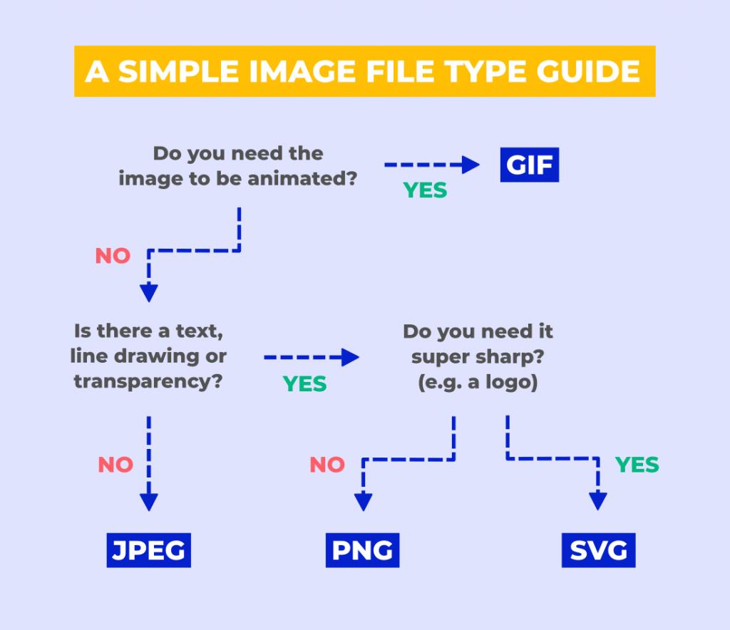 راهنمای فرمت فایل ها