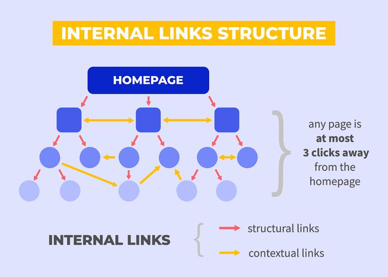 ساختار لینک های داخلی